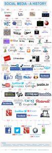 social-media--a-history_51d5b9b694601