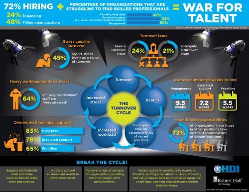 the-war-for-talent_51d0e1063229e