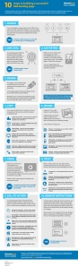 10-steps-to-building-a-successful-b2b-landing-page_520b4c5548e19