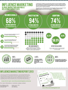 influence-marketing--state-of-influence-report-2013_52003f321fdf6
