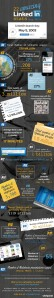 infographic-22-amazing-linkedin-stats_5213d461459d3