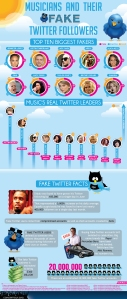 Musicians: Masters Of Fake Twitter Followers - Infographic
