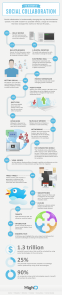 the-history-of-social-collaboration_522f2a7c06606