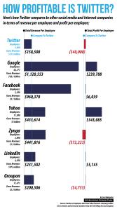 how-profitable-is-twitter_524f2b5e52b4f